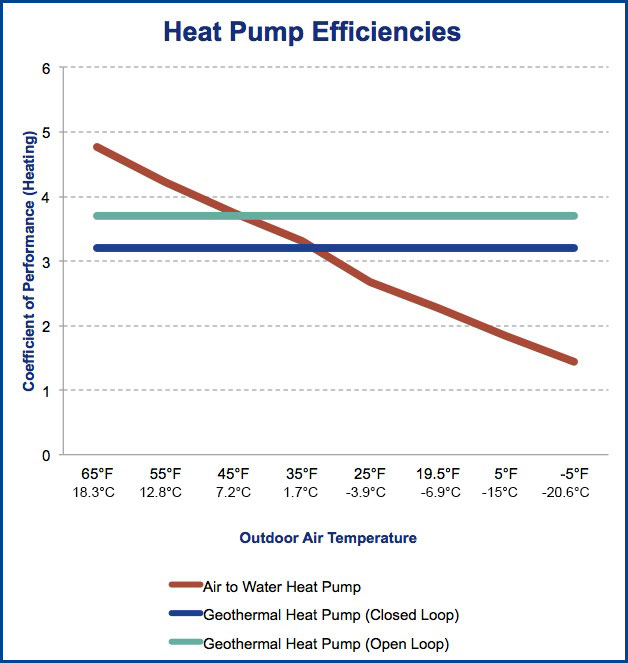 heat pump effective temperature range